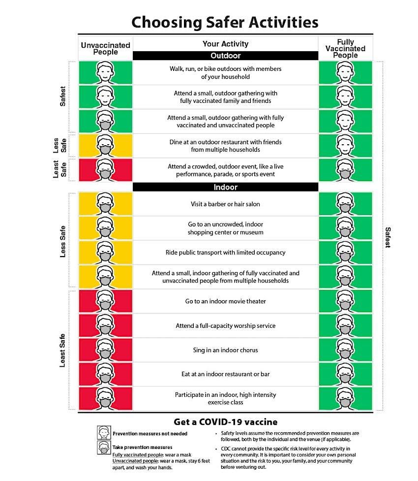 CDC_choosingSaferActivities111024_1.jpg
