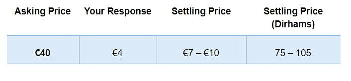 Asking price 40 euros, response 4 euros, settling price between 7 and 10