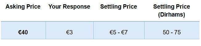 Asking price 40 euros, response 3 euros, settling price between 5 and 7