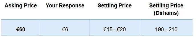 Asking price 60 euros, response 6 euros, settling price between 15 and 20