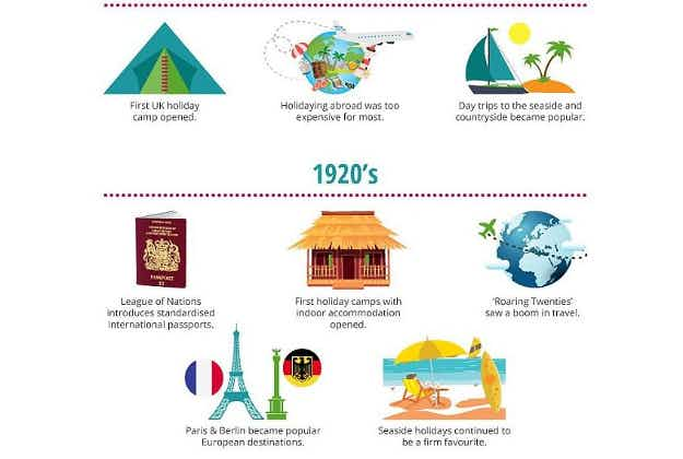 From beach holidays to budget airlines: 100 years of British travel