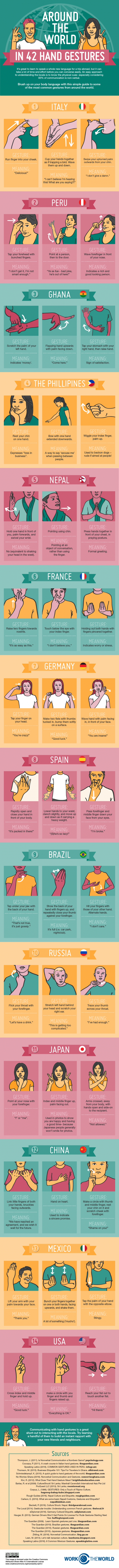 This chart will bring you around the world in 42 hand gestures