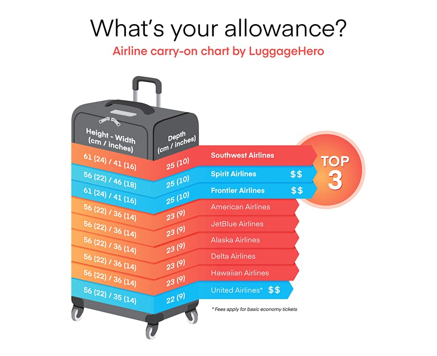 Which Us Airlines Have The Best Carry On Baggage Allowances Lonely Planet,Short Quotes Like Live Laugh Love