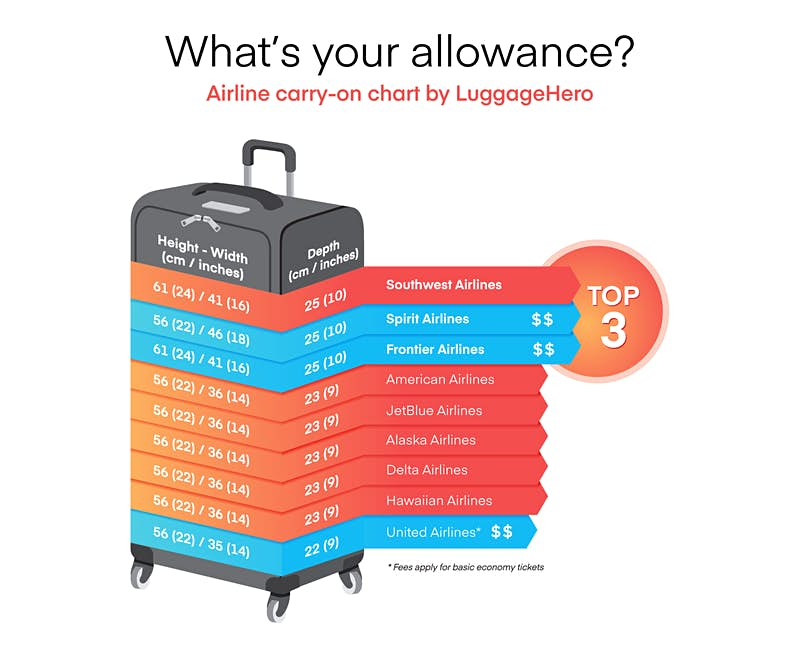 Which Us Airlines Have The Best Carry On Baggage